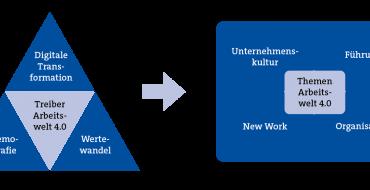 Unternehmenskultur, Führung, Organisation und neue Arbeitsformen bestimmen die Zukunft