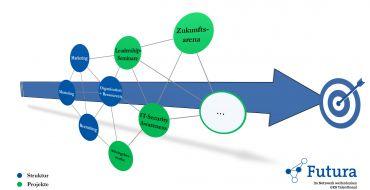 «Futura» – das Talent Board der GKB ist als reines Netzwerk aufgesetzt und organisiert sich selbstständig in Bubbles.