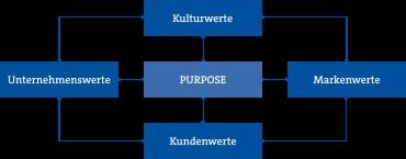 Der Purpose lädt die Marke mit Bedeutung auf, dient der internen Mobilisierung und verhilft zu Wettbewerbsvorteilen.